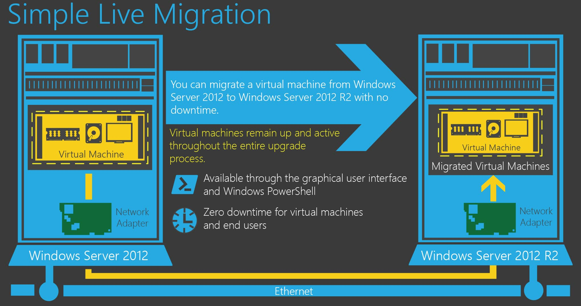 Live Migration trong Windows Server 2012 R2 3