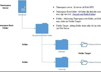 Distribute File System – DFS Namespace trong Windows Server 2012 R2