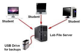 Hướng dẫn tạo File Server - chia sẻ file trong mạng LAN hoặc Online