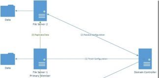 Distribute File System – DFS Replication trong Windows Server 2012 R2