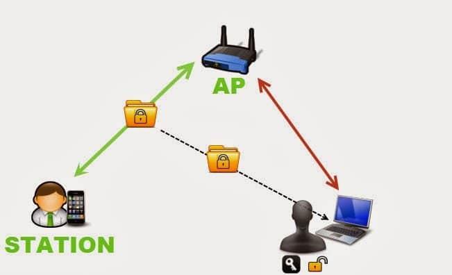 Hướng Dẫn Cách Hack WPA/WPA2 Trên Kali Linux