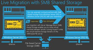 Live Migration with SMB 3.0 Shared Storage trong Windows Server 2012 R2