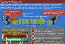 Storage Migration trong Windows Server 2012 R2