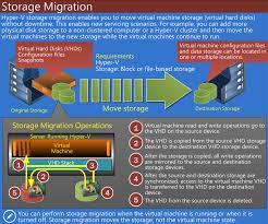 Storage Migration trong Windows Server 2012 R2