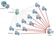 [DDOS] XMLRPC - Script DDos