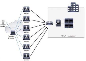 Hướng dẫn sử dụng Koding để DDOS (EbolaHttp.py)