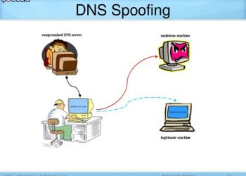 DNS Spoofing - Hack Facebook