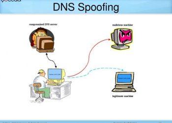 DNS Spoofing - Hack Facebook