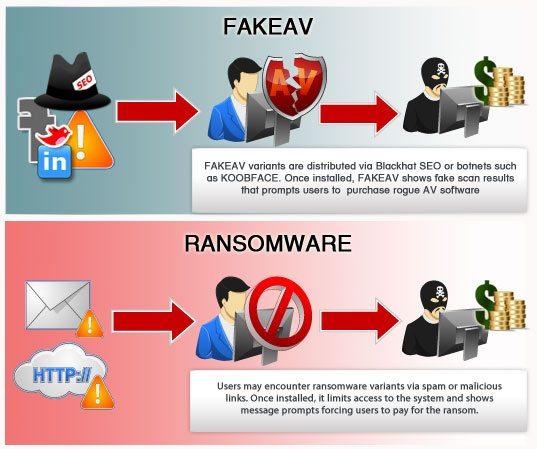 2 - Mã độc tống tiền Ransomware và Cách khắc phục hậu quả