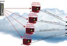 Một số lệnh kiểm tra Server khi bị tấn công DDOS