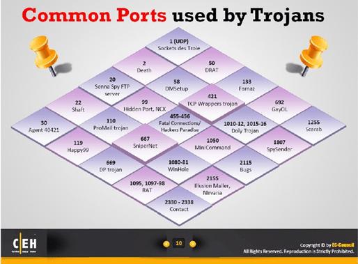 port - Kiến thức Hacking - Trojan, Backdoor là gì (Phần 3)