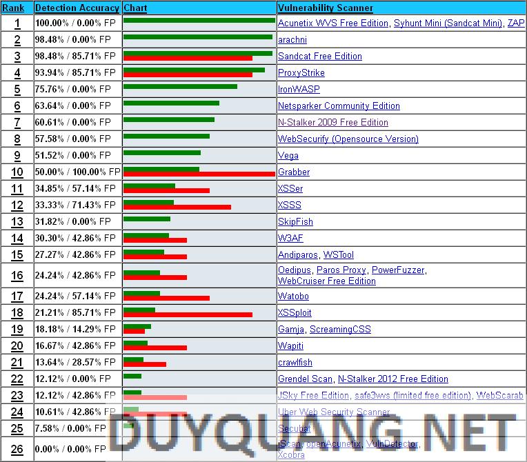 1 1 - 14 Công cụ Scan Lỗ Hổng Web để khai thác
