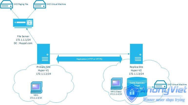 112 thumb 1 - Hyper-V Replica – Tối ưu hóa quá trình Replication - Windows Server 2012 R2