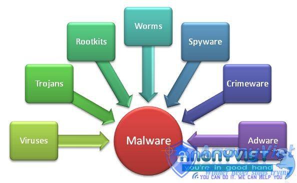 Remove Virus Malware and Trojan - 15 Cách nhanh chóng Tăng tốc máy tính 2016