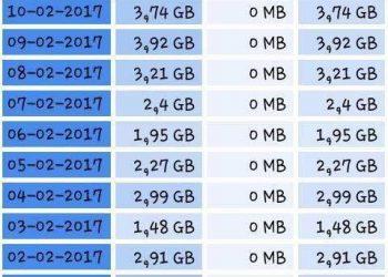 Hack 3G Vinaphone max dung lượng