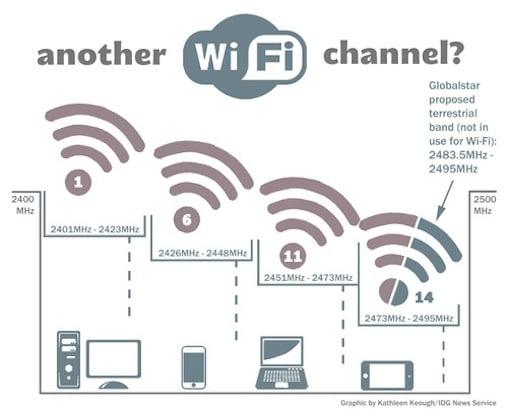 wifi graphic 508 100391833 orig - Wifi của bạn sẽ mạnh hơn nếu chọn đúng Channel