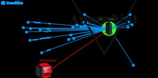 Botnet là gì ? Hướng dẫn tạo botnet đơn giản 6