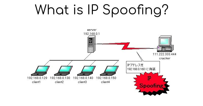IP Spoofing 1 - Những kiến thức hack cơ bản nên biết - Phần 1