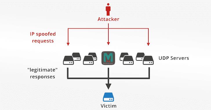 1 5 - Hướng dẫn DDOS memcached và cách phòng chống