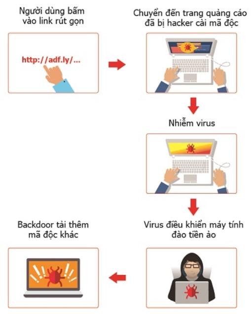 139.000 máy tính tại Việt Nam bị nhiễm virus đào tiền ảo 4