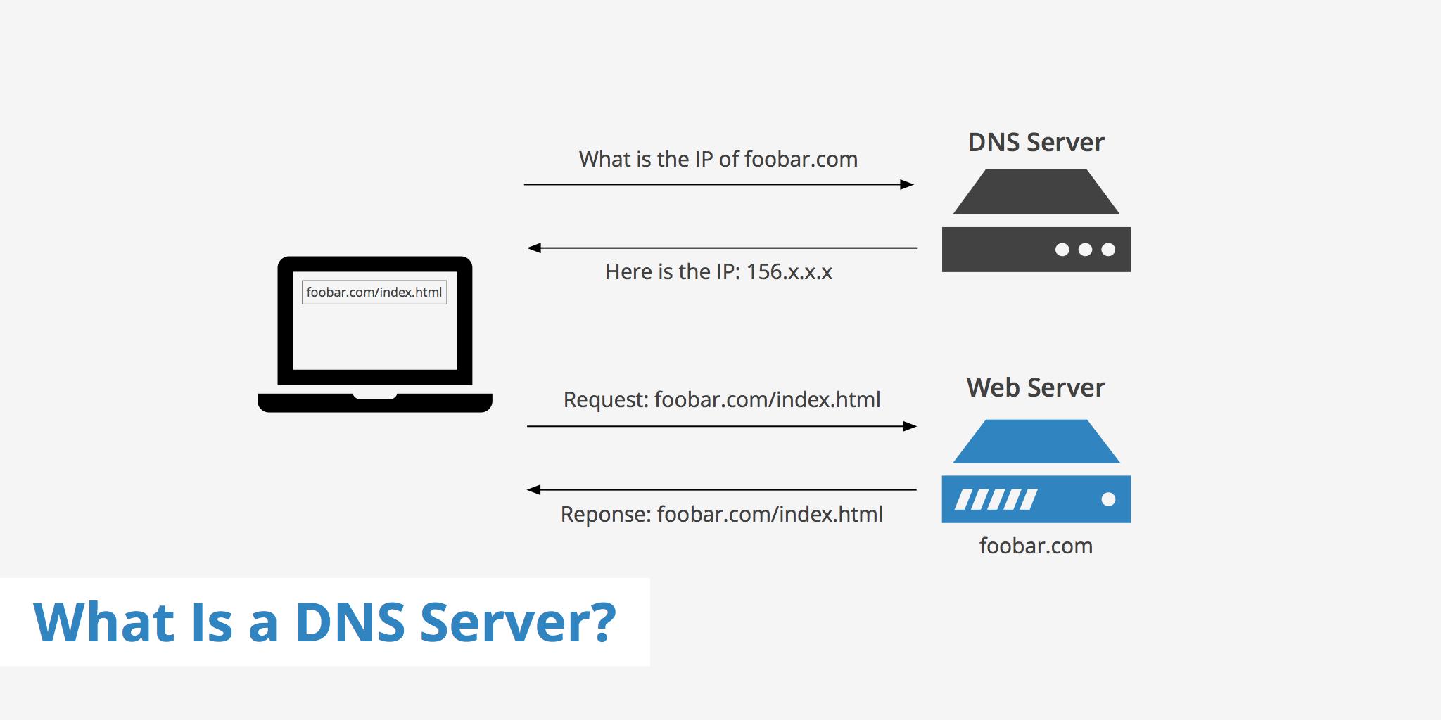 Vài điều về DNS
