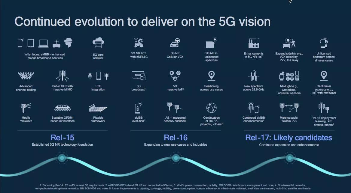 lợi ích từ cách mạng 5G