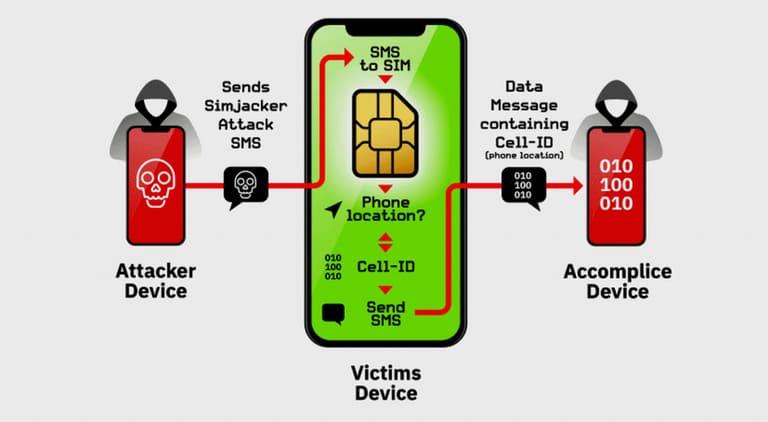 Lỗi bảo mật trên tin nhắn SMS