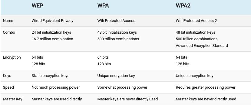 So sánh WEP vs WPA vs WPA2