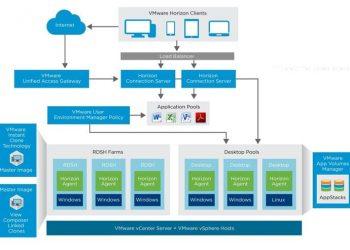 VMware Horizon 7 full key