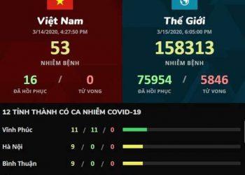 Các Tiện ích cập nhật tình hình Corona tại Việt Nam nhanh nhất 4
