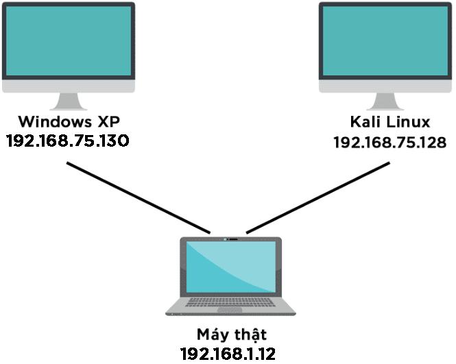 [PyHack] Bài 3: Network Scanner - Quét thông tin mạng 127