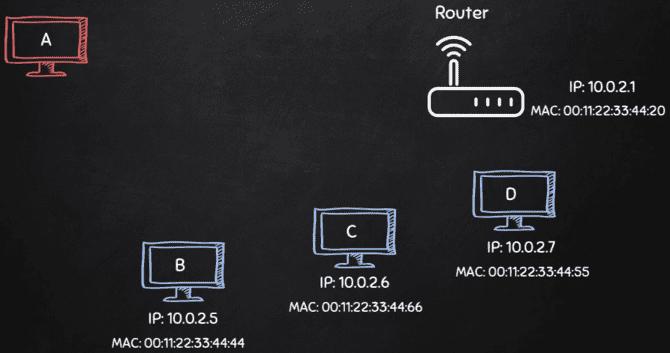 [PyHack] Bài 3: Network Scanner - Quét thông tin mạng 123