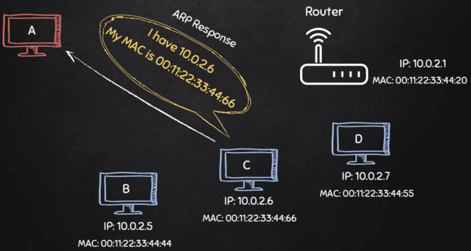 [PyHack] Bài 3: Network Scanner - Quét thông tin mạng 125