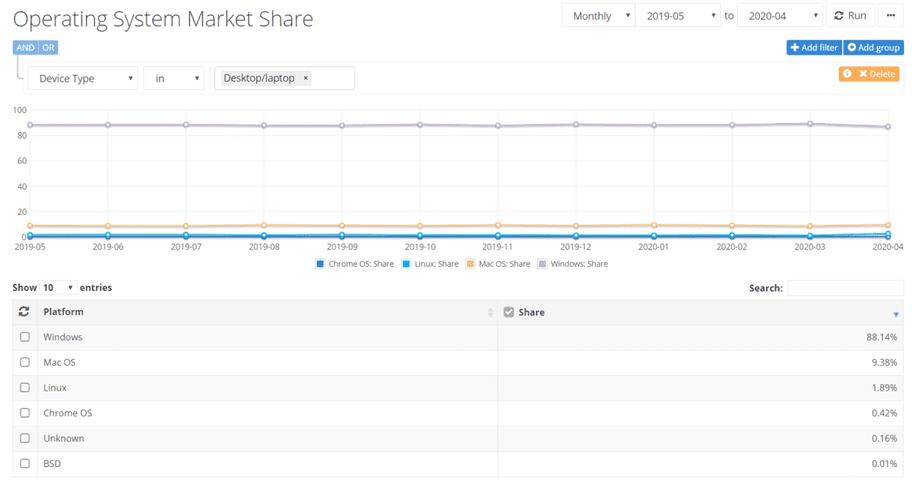 biểu đồ Người dùng Windows 10 đang chuyển sang macOS và Linux