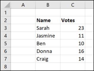 Cách tạo biểu đồ kiểm đếm trong Microsoft Excel 32