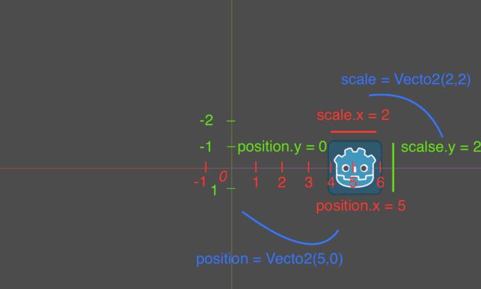 Các thao tác cơ bản trên Scene2D - Godot Engine cơ bản 105