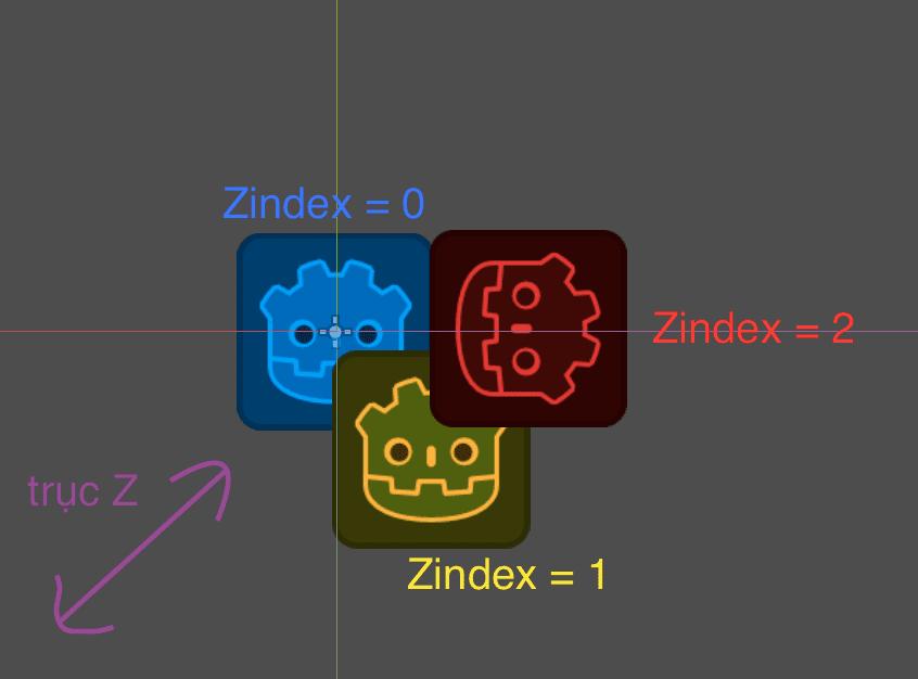 Các thao tác cơ bản trên Scene2D - Godot Engine cơ bản 108