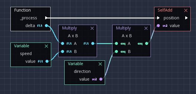 Tìm hiểu Visual Scripting trong Godot Engine