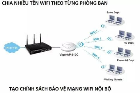 7 cách giúp WiFi của bạn an toàn hơn trước Hacker 4