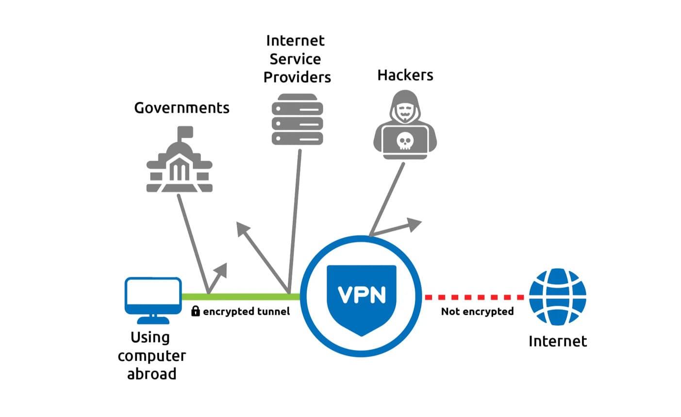 Sử dụng cùng lúc Tor và VPN có hoàn toàn ẩn danh không? 7