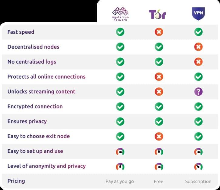 Sử dụng cùng lúc Tor và VPN có hoàn toàn ẩn danh không? 9