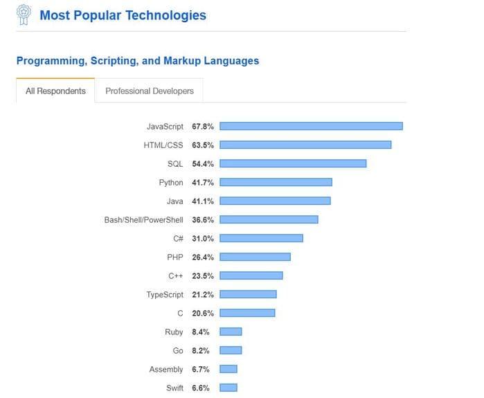 top ngôn ngữ lập trình ứng dụng