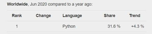 Ruby vs Python: Đâu mới là ngôn ngữ tốt hơn cho lập trình ứng dụng 7