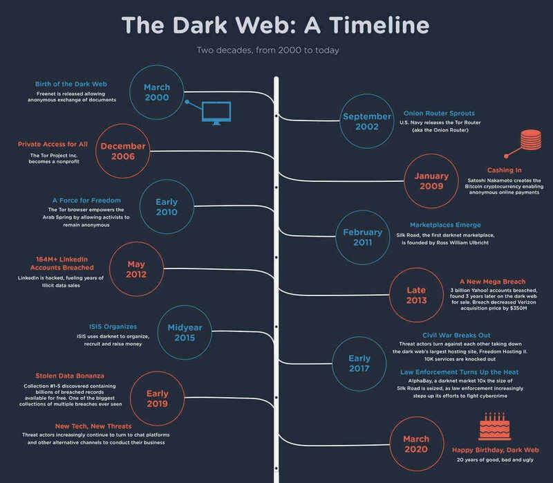 Tìm hiểu Dark Web từ cơ bản đến nâng cao 15