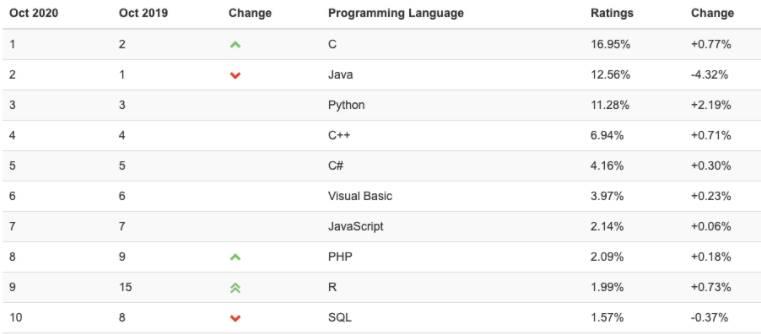 Python chuẩn bị vượt mặt Java