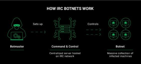 cách irc botnet hoạt động