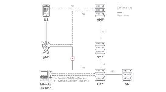 Lỗi bảo mật Mạng 5G giúp Hacker theo dõi ví trí người dùng theo thời gian thực 4