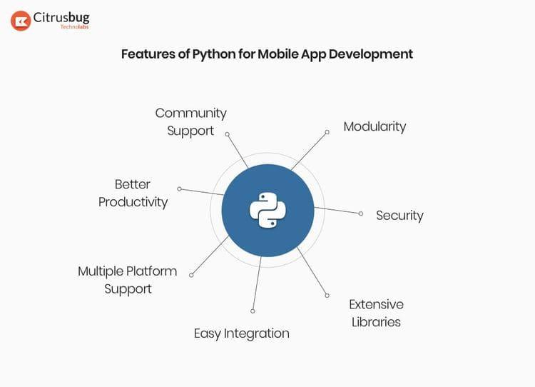 Các Framework Python trong lập trình ứng dụng di động 22