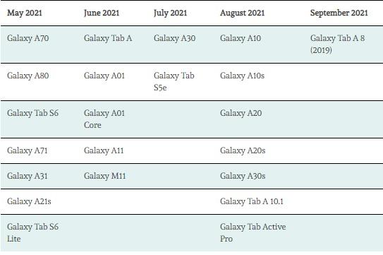 Danh sách các thiết bị được cập nhật lên Samsung One UI 3.0 19