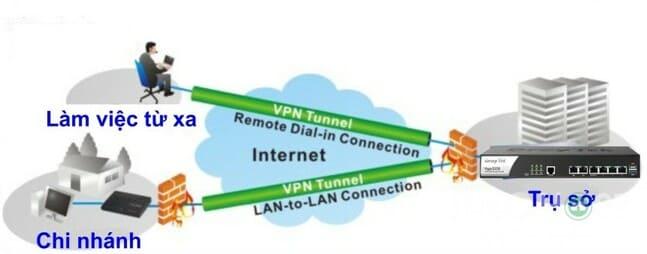 VPN hỗ trợ công việc từ xa